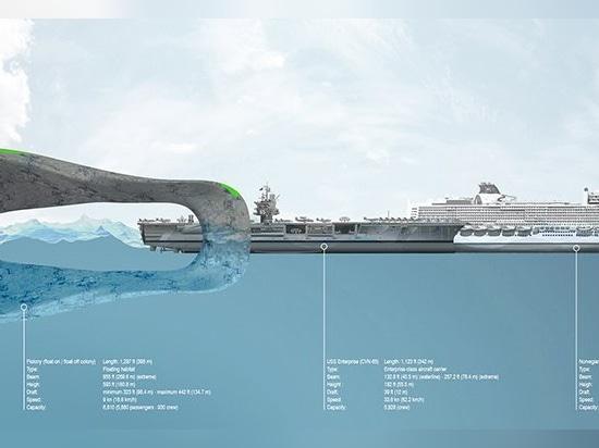la unidad de alojamiento flotante flolony por el hov ofrece la vida independiente en el mar abierto
