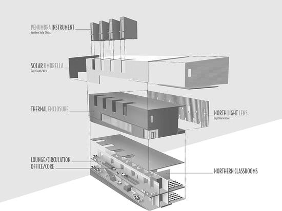 Diagrama instrumental: ¿El sobre se hace del artículo, materiales del curso de la vida? cinc, pared de cortina de alto rendimiento, y ladrillo